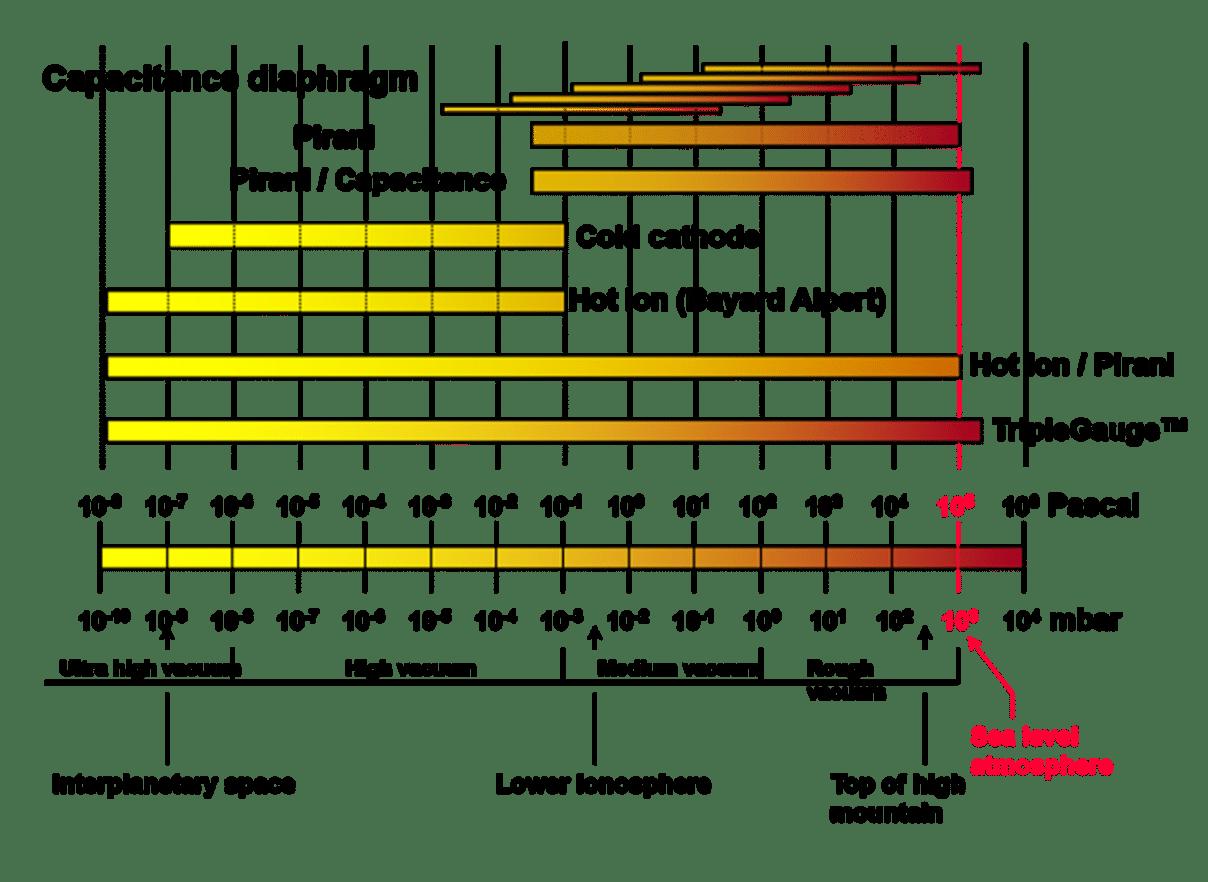 بازه قابل اندازه گیری توسط خلأسنج های متداول